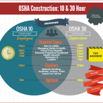 Federal OSHA 10/30 Hour Requirements