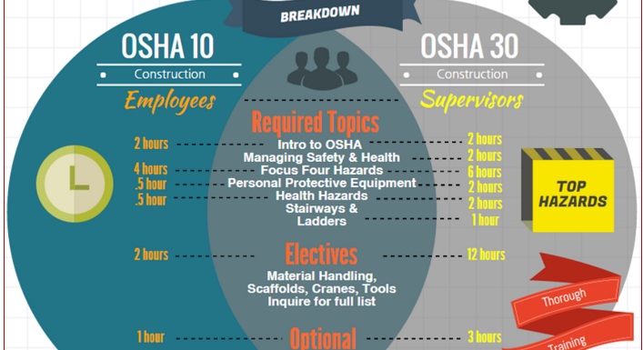 OSHA 10 & 30 hour Requirements, Expiration & Renewal by State