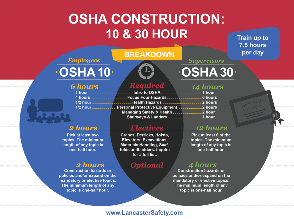 Onsite Construction Safety Training: OSHA 10 & 30 HR Classes