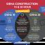 OSHA 10/30 Hour Requirements