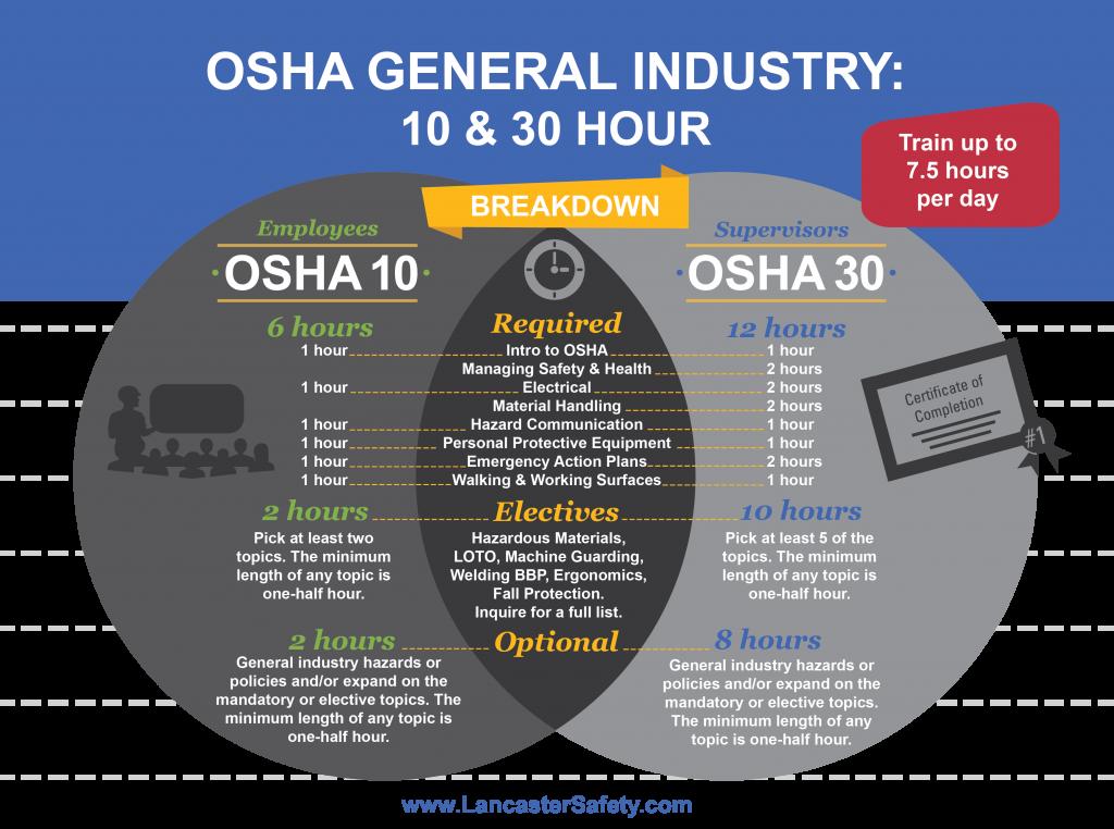 industry general training hour safety osha topics vs breakdown